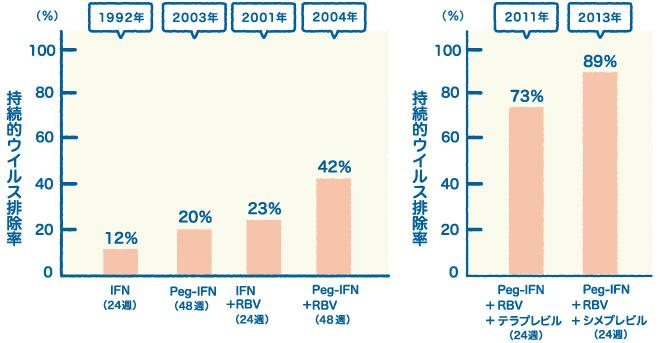 持続的ウイルス排除率